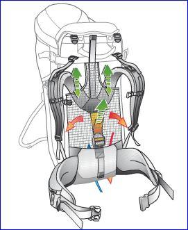 AIRCOMFORT (Kid Comfort AIR) system.