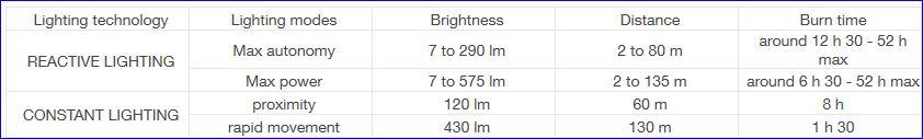 Petzl NAO Lighting performance.