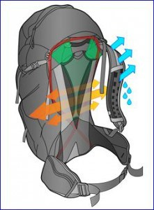 Air flow circulation in Gregory J28 pack.