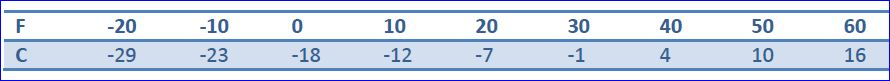 Fahrenheit temperatures and the corresponding approximate Celsius scale.