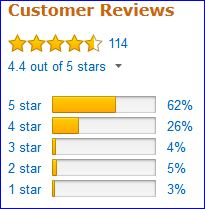 Rating of Air Core pad by Amazon users.