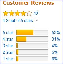 Reviews of Big Agnes Insulated Air Core pad by Amazon users.