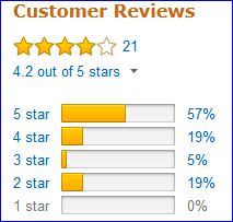 Customers' rating of Therm Rest Trail Lite sleeping pad.