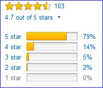 Rating of Black Diamond Half Dome helmet by Amazon customers.