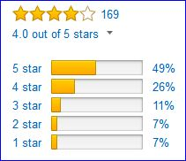 Rating of the Casio altimeter watch by Amazon customers.