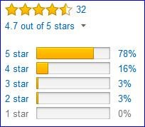 Rating of Petzl Elios by Amazon customers.