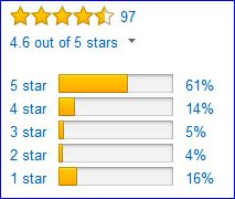 Rating of Fugitive GTX boots by Amazon users.