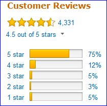 Rating of Bialetti Moka pot by Amazon users.