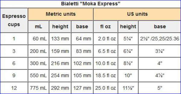 Basic data about Moka pots.