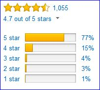 Rating by Amazon users.