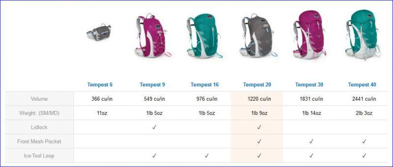 Osprey Tempest 20 Pack For Women Multi Functional Day