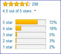 Rating of the Borealis 28 pack by Amazon users.