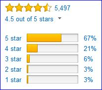 Rating of Timberland While Ledge boots by Amazon customers.