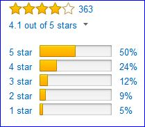 Rating of Vasque St Elias GTX boots by Amazon customers.