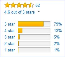 Rating of GoSun Sport solar cooker by Amazon customers.