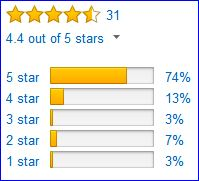 Rating by Amazon users; women's model.
