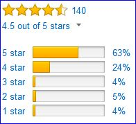 Rating by Amazon users; men's model.