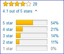 Rating of Salomon X Ultra 2 GTX shoes by Amazon customers.