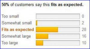 Customers' fit at Amazon.