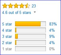 Rating by Amazon customers.