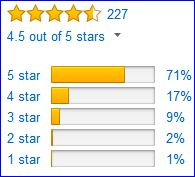 Rating of Resolve jacket by Amazon customers.