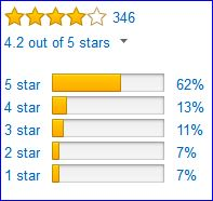 Rating of the Venture jacket by Amazon customers.