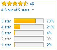 Ferrosi Hoody Jacket - rating by Amazon customers.