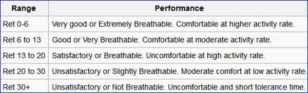 Breathability expressed in terms of Ret factor, from Wikipedia.