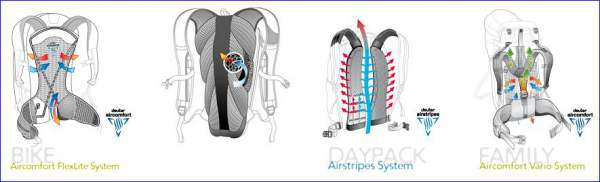 what-is-deuter-back-system-1