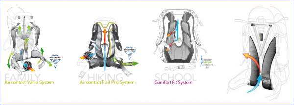 what-is-deuter-back-system-2