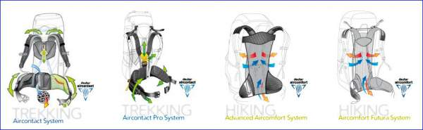 what-is-deuter-back-system-3