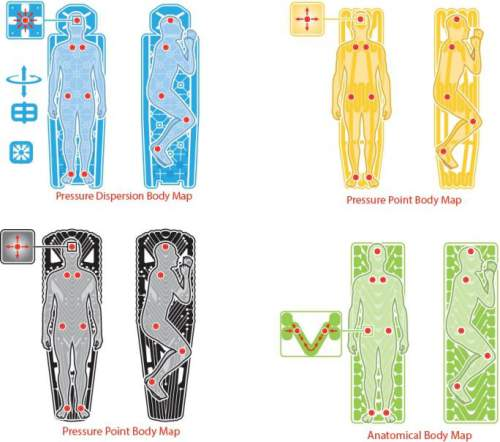 Body mapping Technology presented graphically, for both the Static and Inertia Klymit pads.