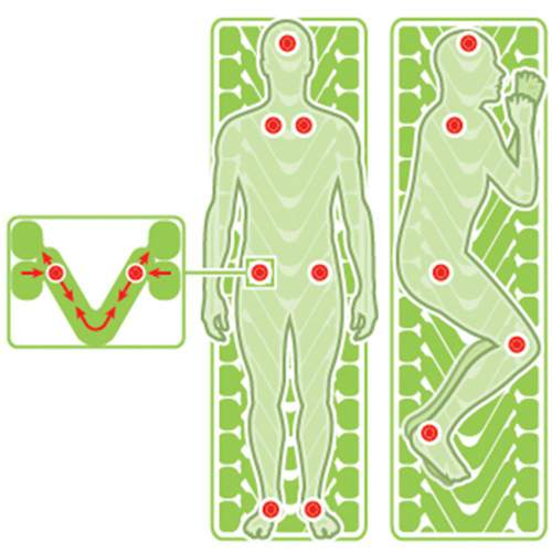 The body mapping technology is used here.