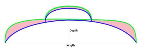 The blue line would imply a smaller volume than the pack described with the green line, although the two dimensions are the same.