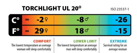 This will help in understanding the declared temperature rating.