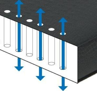 Vertical air channels for easier deflation.