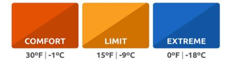 The temperature ratings provided by the manufacturer.
