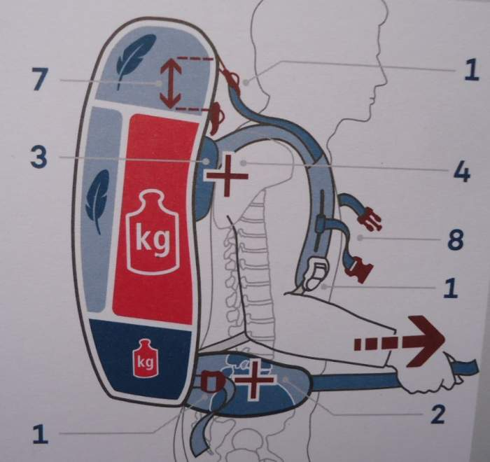 General details related to the question on how to distribute the load in a backpacking pack.